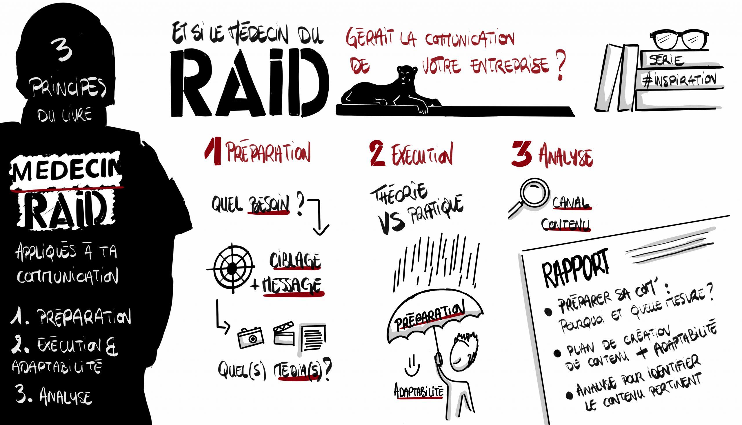 Les étapes de votre communication d'entreprise vues par un médecin du RAID
