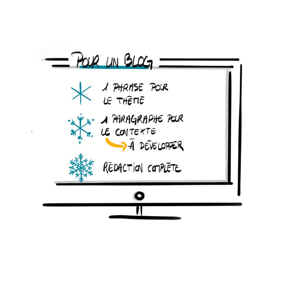 Pour rédiger mes article de blog, j'utilise une forme simplifiée de la méthode du flocon de neige